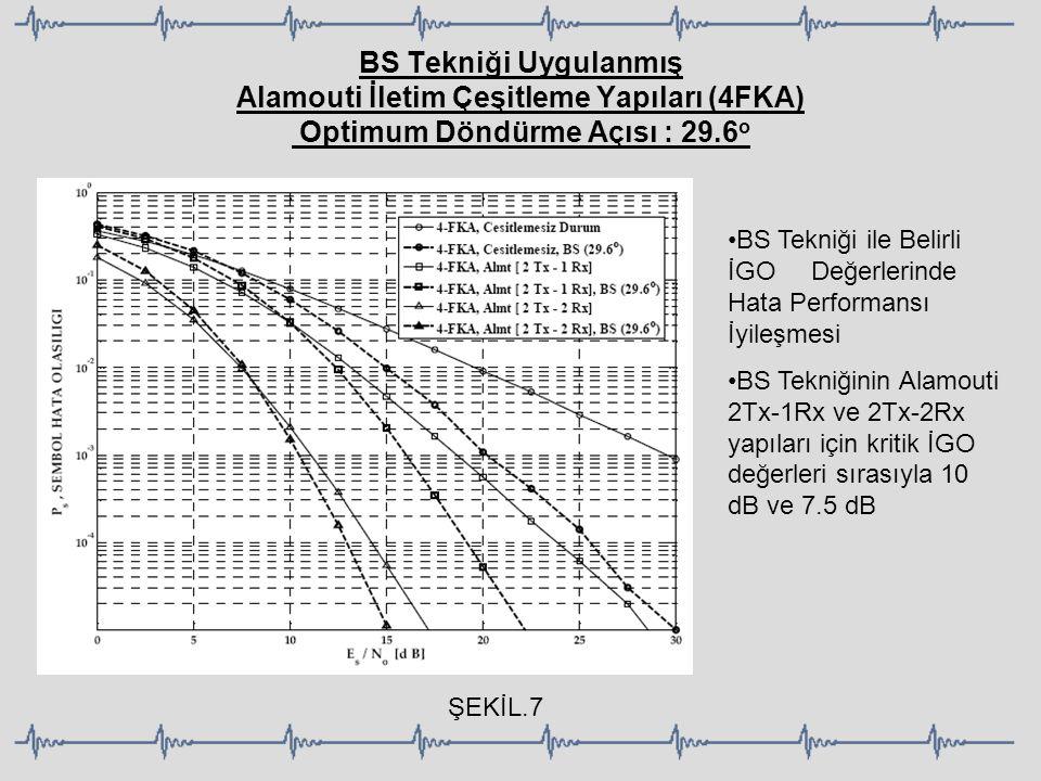 BS Tekniği Uygulanmış Alamouti İletim Çeşitleme Yapıları (4FKA) Optimum Döndürme Açısı : 29.6 o BS Tekniği ile Belirli İGO Değerlerinde Hata Performan