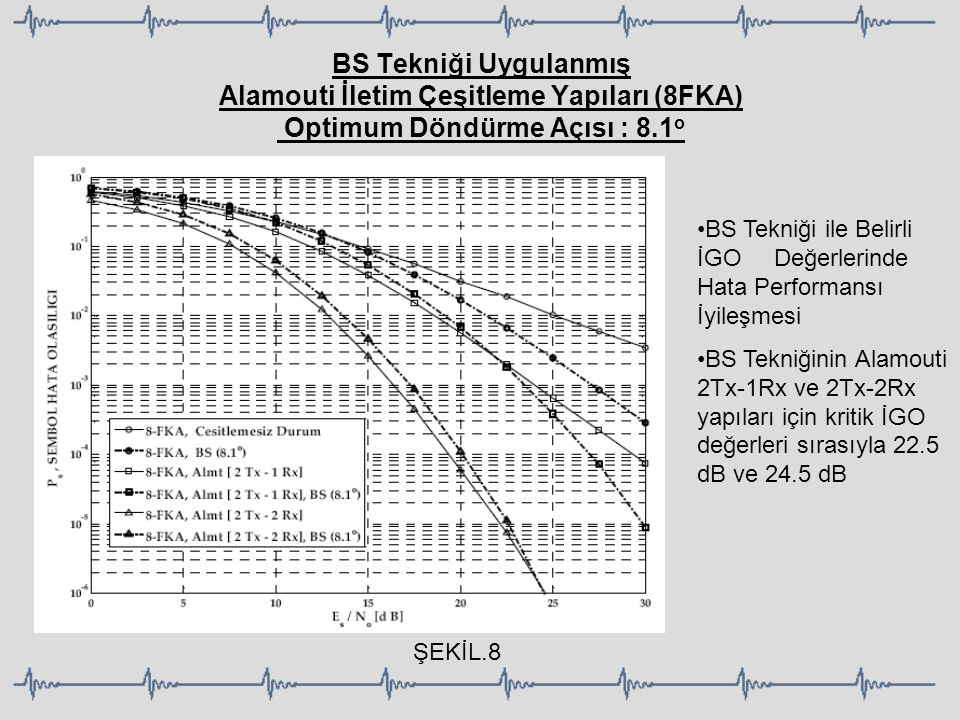 BS Tekniği Uygulanmış Alamouti İletim Çeşitleme Yapıları (8FKA) Optimum Döndürme Açısı : 8.1 o BS Tekniği ile Belirli İGO Değerlerinde Hata Performans