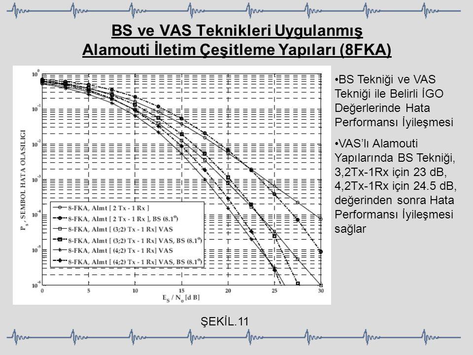 BS ve VAS Teknikleri Uygulanmış Alamouti İletim Çeşitleme Yapıları (8FKA) ŞEKİL.11 BS Tekniği ve VAS Tekniği ile Belirli İGO Değerlerinde Hata Perform