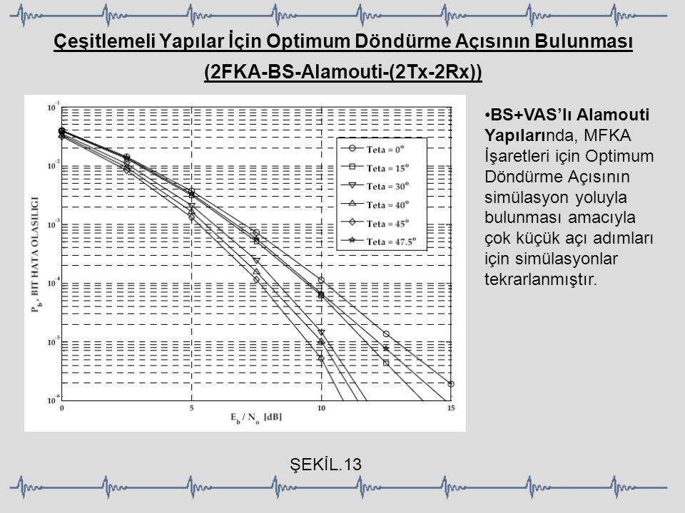 Çeşitlemeli Yapılar İçin Optimum Döndürme Açısının Bulunması (2FKA-BS-Alamouti-(2Tx-2Rx)) ŞEKİL.13 BS+VAS'lı Alamouti Yapılarında, MFKA İşaretleri içi