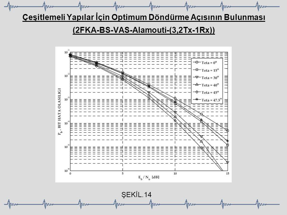 Çeşitlemeli Yapılar İçin Optimum Döndürme Açısının Bulunması (2FKA-BS-VAS-Alamouti-(3,2Tx-1Rx)) ŞEKİL.14