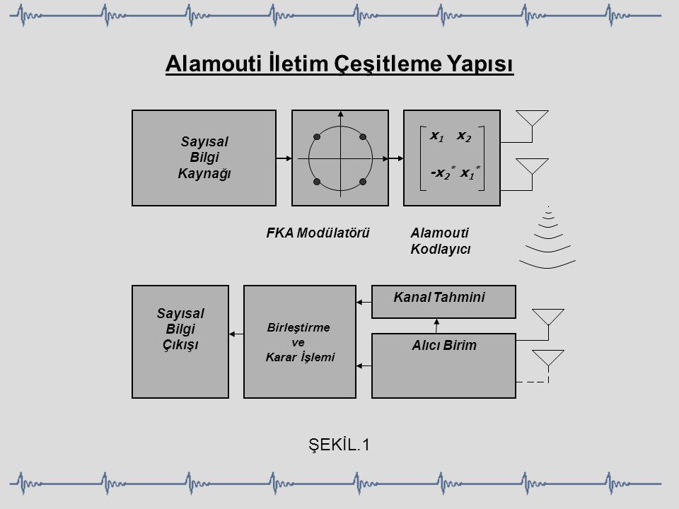 Alamouti İletim Çeşitleme Yapısı FKA Modülatörü x 1 x 2 -x 2 * x 1 * Alamouti Kodlayıcı Alıcı Birim Kanal Tahmini Birleştirme ve Karar İşlemi Sayısal