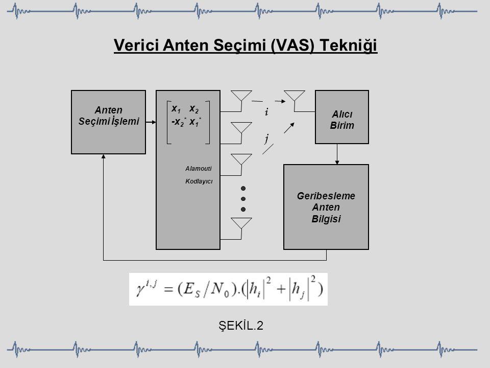 Verici Anten Seçimi (VAS) Tekniği x 1 x 2 -x 2 * x 1 * Alamouti Kodlayıcı Alıcı Birim Geribesleme Anten Bilgisi Anten Seçimi İşlemi ijij ŞEKİL.2