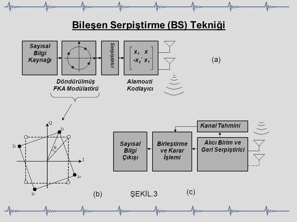 Bileşen Serpiştirme (BS) Tekniği Döndürülmüş FKA Modülatörü x 1 x -x 2 * x 1 * Alamouti Kodlayıcı Sayısal Bilgi Kaynağı Serpiştirici Alıcı Birim ve Ge