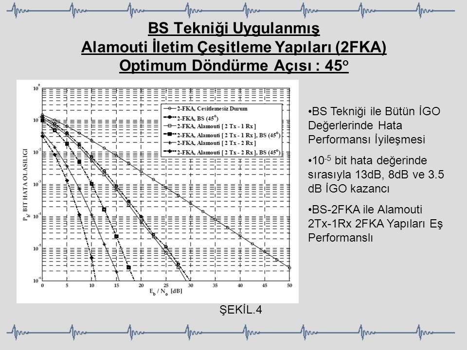 BS Tekniği Uygulanmış Alamouti İletim Çeşitleme Yapıları (2FKA) Optimum Döndürme Açısı : 45 o BS Tekniği ile Bütün İGO Değerlerinde Hata Performansı İ