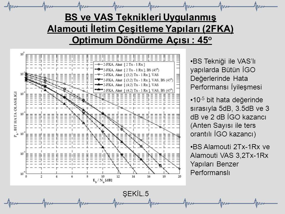 BS ve VAS Teknikleri Uygulanmış Alamouti İletim Çeşitleme Yapıları (2FKA) Optimum Döndürme Açısı : 45 o BS Tekniği ile VAS'lı yapılarda Bütün İGO Değe