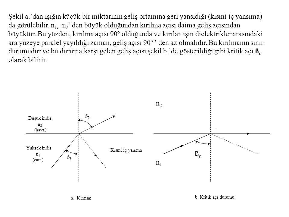 Şekil a.'dan ışığın küçük bir miktarının geliş ortamına geri yansıdığı (kısmi iç yansıma) da görülebilir. n 1, n 2 ' den büyük olduğundan kırılma açıs