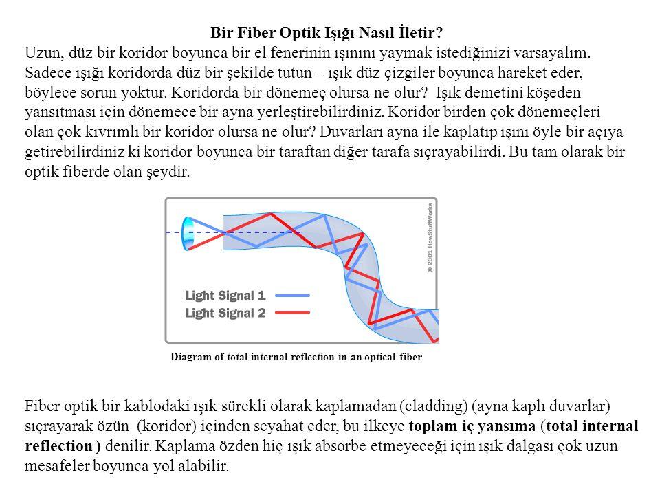 Bir Fiber Optik Işığı Nasıl İletir? Uzun, düz bir koridor boyunca bir el fenerinin ışınını yaymak istediğinizi varsayalım. Sadece ışığı koridorda düz
