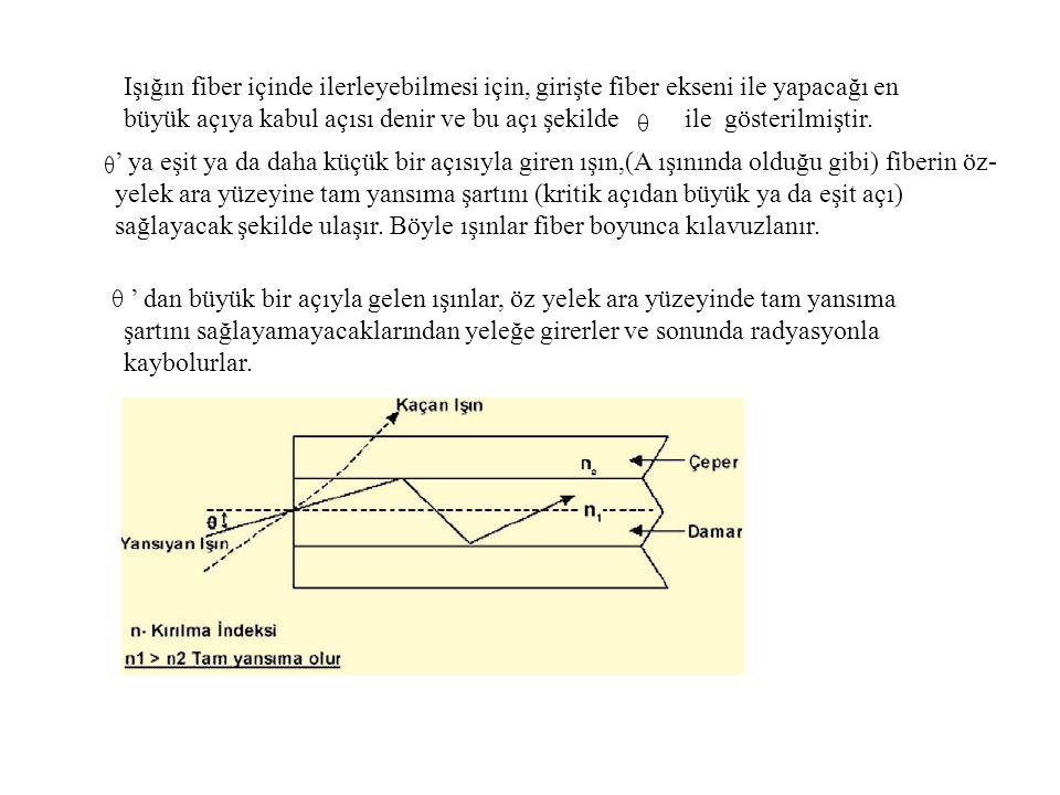 Işığın fiber içinde ilerleyebilmesi için, girişte fiber ekseni ile yapacağı en büyük açıya kabul açısı denir ve bu açı şekilde ile gösterilmiştir. ' y