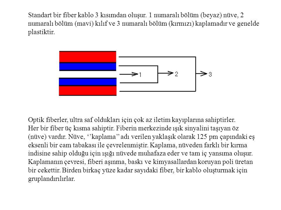 Standart bir fiber kablo 3 kısımdan oluşur. 1 numaralı bölüm (beyaz) nüve, 2 numaralı bölüm (mavi) kılıf ve 3 numaralı bölüm (kırmızı) kaplamadır ve g