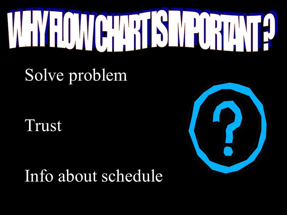 Solve problem Trust Info about schedule