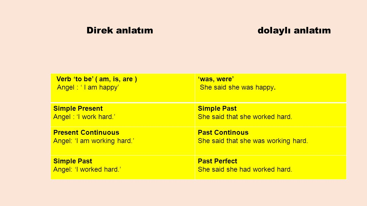 Direk anlatım dolaylı anlatım Verb 'to be' ( am, is, are ) Angel : ' I am happy' 'was, were' She said she was happy. Simple Present Angel : 'I work ha