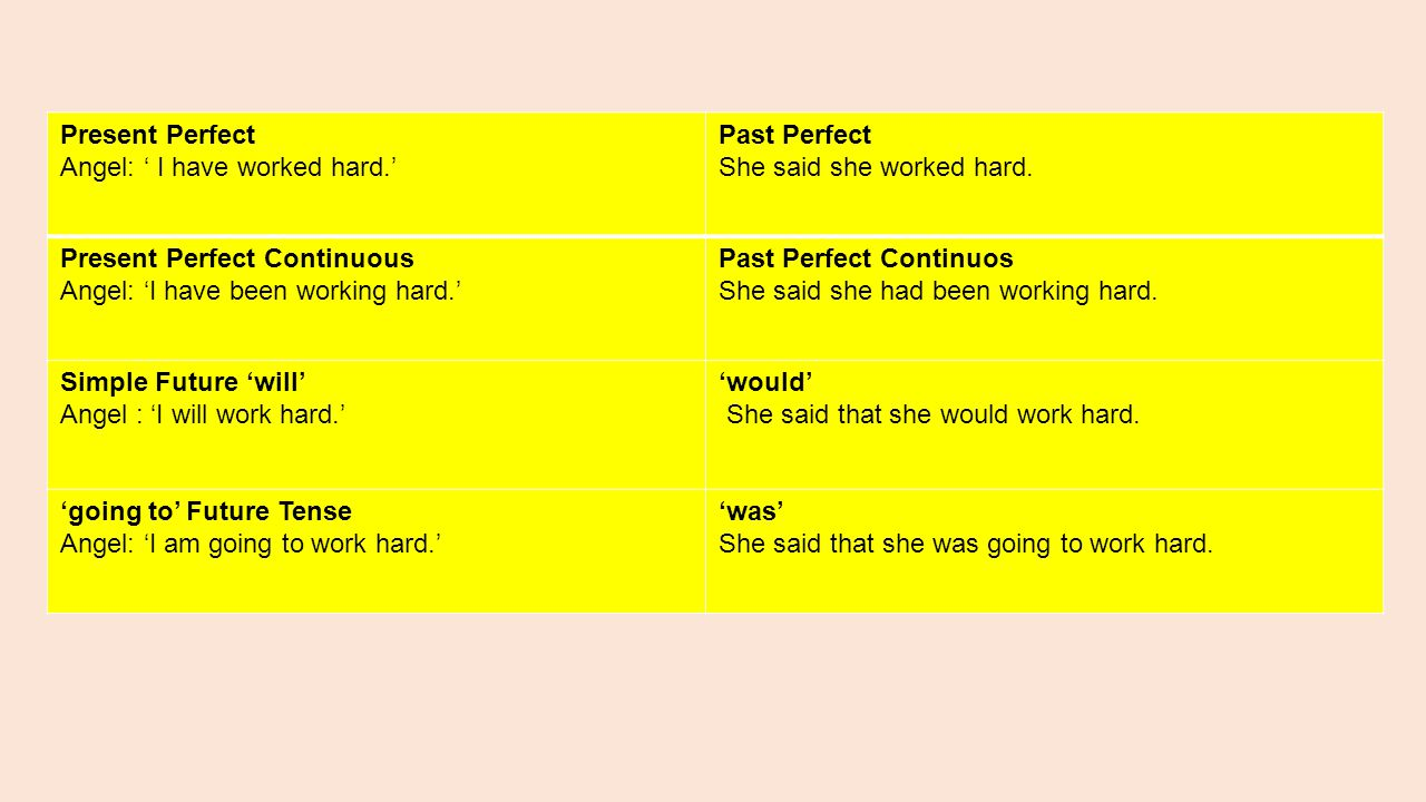 Present Perfect Angel: ' I have worked hard.' Past Perfect She said she worked hard. Present Perfect Continuous Angel: 'I have been working hard.' Pas