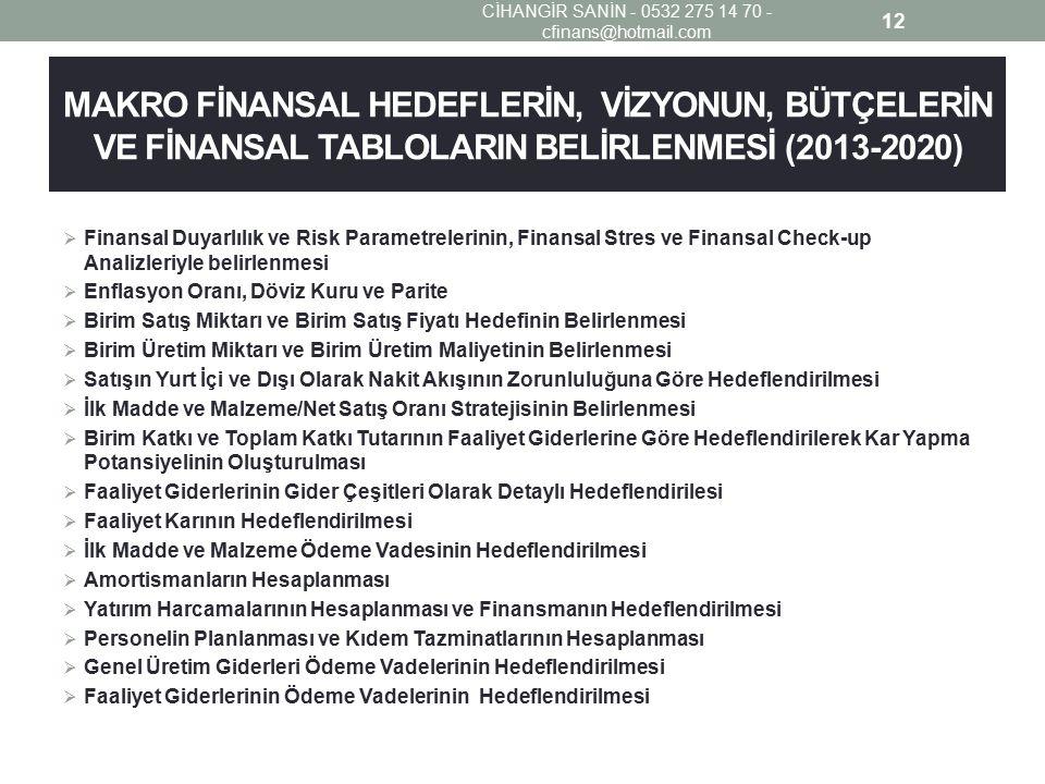MAKRO FİNANSAL HEDEFLERİN, VİZYONUN, BÜTÇELERİN VE FİNANSAL TABLOLARIN BELİRLENMESİ (2013-2020)  Finansal Duyarlılık ve Risk Parametrelerinin, Finansal Stres ve Finansal Check-up Analizleriyle belirlenmesi  Enflasyon Oranı, Döviz Kuru ve Parite  Birim Satış Miktarı ve Birim Satış Fiyatı Hedefinin Belirlenmesi  Birim Üretim Miktarı ve Birim Üretim Maliyetinin Belirlenmesi  Satışın Yurt İçi ve Dışı Olarak Nakit Akışının Zorunluluğuna Göre Hedeflendirilmesi  İlk Madde ve Malzeme/Net Satış Oranı Stratejisinin Belirlenmesi  Birim Katkı ve Toplam Katkı Tutarının Faaliyet Giderlerine Göre Hedeflendirilerek Kar Yapma Potansiyelinin Oluşturulması  Faaliyet Giderlerinin Gider Çeşitleri Olarak Detaylı Hedeflendirilesi  Faaliyet Karının Hedeflendirilmesi  İlk Madde ve Malzeme Ödeme Vadesinin Hedeflendirilmesi  Amortismanların Hesaplanması  Yatırım Harcamalarının Hesaplanması ve Finansmanın Hedeflendirilmesi  Personelin Planlanması ve Kıdem Tazminatlarının Hesaplanması  Genel Üretim Giderleri Ödeme Vadelerinin Hedeflendirilmesi  Faaliyet Giderlerinin Ödeme Vadelerinin Hedeflendirilmesi 12 CİHANGİR SANİN - 0532 275 14 70 - cfinans@hotmail.com