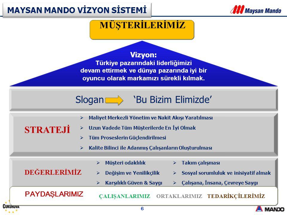 6 Slogan 'Bu Bizim Elimizde' MAYSAN MANDO VİZYON SİSTEMİ Vizyon: Türkiye pazarındaki liderliğimizi devam ettirmek ve dünya pazarında iyi bir oyuncu ol