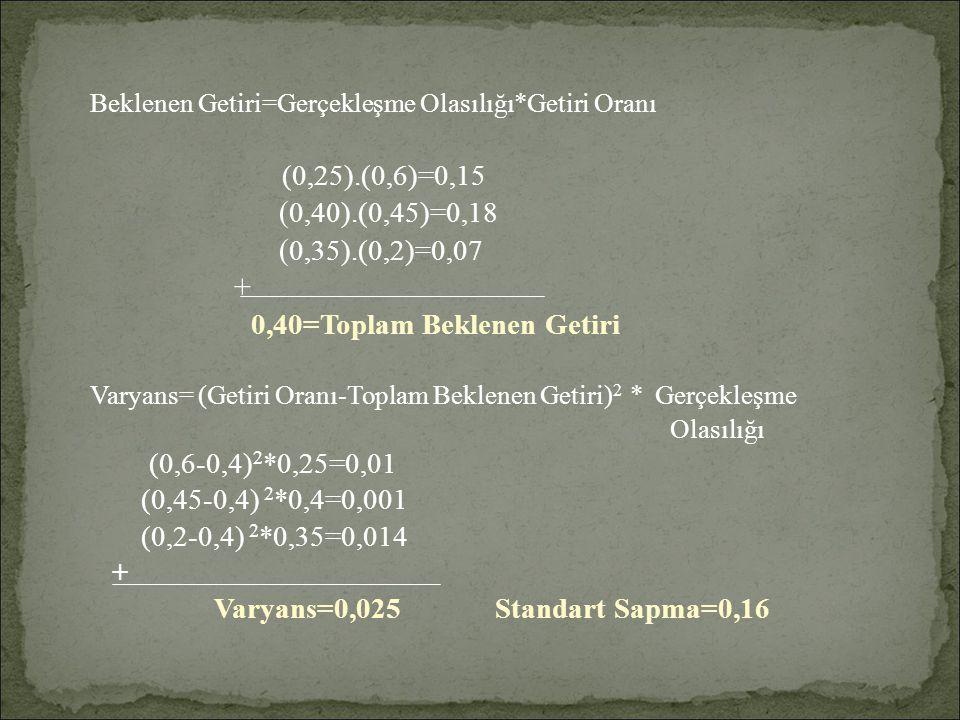 Beklenen Getiri=Gerçekleşme Olasılığı*Getiri Oranı (0,25).(0,6)=0,15 ( 0,40).(0,45)=0,18 ( 0,35).(0,2)=0,07 + 0,40=Toplam Beklenen Getiri Varyans= (Ge