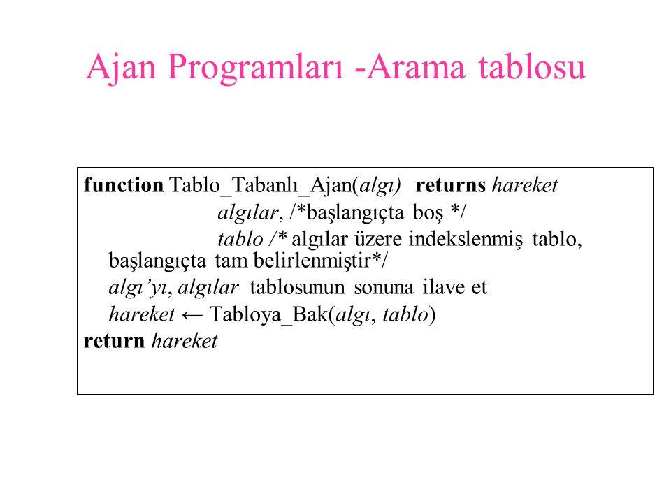 Ajan Programları -Arama tablosu function Tablo_Tabanlı_Ajan(algı) returns hareket algılar, /*başlangıçta boş */ tablo /* algılar üzere indekslenmiş ta