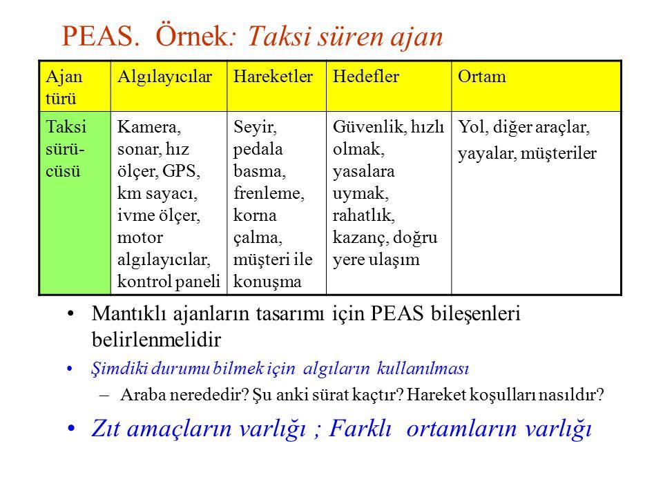 PEAS. Örnek: Taksi süren ajan Mantıklı ajanların tasarımı için PEAS bileşenleri belirlenmelidir Şimdiki durumu bilmek için algıların kullanılması –Ara