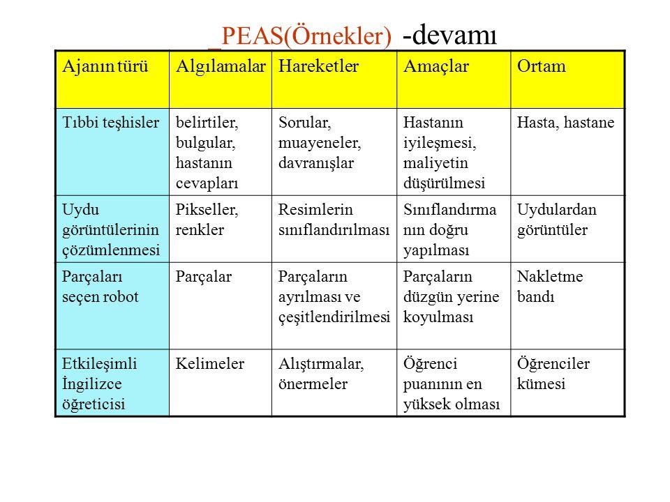 _PEAS(Örnekler) -devamı Ajanın türüAlgılamalarHareketlerAmaçlarOrtam Tıbbi teşhislerbelirtiler, bulgular, hastanın cevapları Sorular, muayeneler, davr