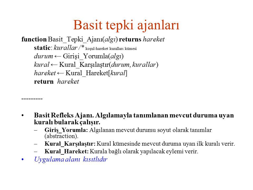 Basit tepki ajanları function Basit_Tepki_Ajanı(algı) returns hareket static: kurallar /* koşul-hareket kuralları kümesi durum ← Girişi_Yorumla(algı)