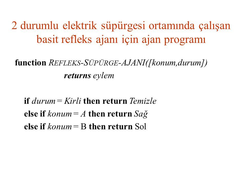 2 durumlu elektrik süpürgesi ortamında çalışan basit refleks ajanı için ajan programı function R EFLEKS -S ÜPÜRGE -AJANI([konum,durum]) returns eylem