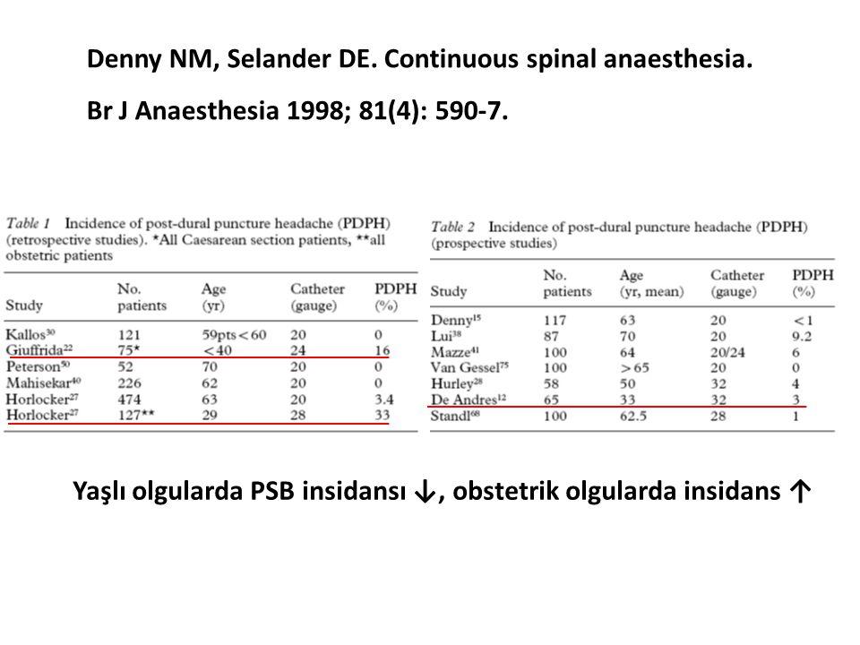 Yaşlı olgularda PSB insidansı ↓, obstetrik olgularda insidans ↑ Denny NM, Selander DE. Continuous spinal anaesthesia. Br J Anaesthesia 1998; 81(4): 59