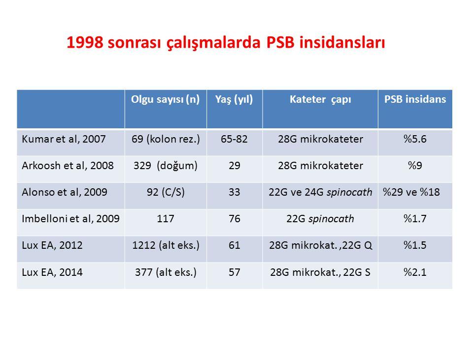 1998 sonrası çalışmalarda PSB insidansları Olgu sayısı (n)Yaş (yıl)Kateter çapıPSB insidans Kumar et al, 200769 (kolon rez.)65-8228G mikrokateter%5.6 Arkoosh et al, 2008329 (doğum)2928G mikrokateter%9 Alonso et al, 200992 (C/S)3322G ve 24G spinocath%29 ve %18 Imbelloni et al, 20091177622G spinocath%1.7 Lux EA, 20121212 (alt eks.)6128G mikrokat.,22G Q%1.5 Lux EA, 2014377 (alt eks.)5728G mikrokat., 22G S%2.1