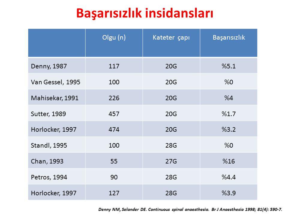 Başarısızlık insidansları Olgu (n) Kateter çapıBaşarısızlık Denny, 198711720G%5.1 Van Gessel, 199510020G%0 Mahisekar, 199122620G%4 Sutter, 198945720G%1.7 Horlocker, 199747420G%3.2 Standl, 199510028G%0 Chan, 19935527G%16 Petros, 19949028G%4.4 Horlocker, 199712728G%3.9 Denny NM, Selander DE.