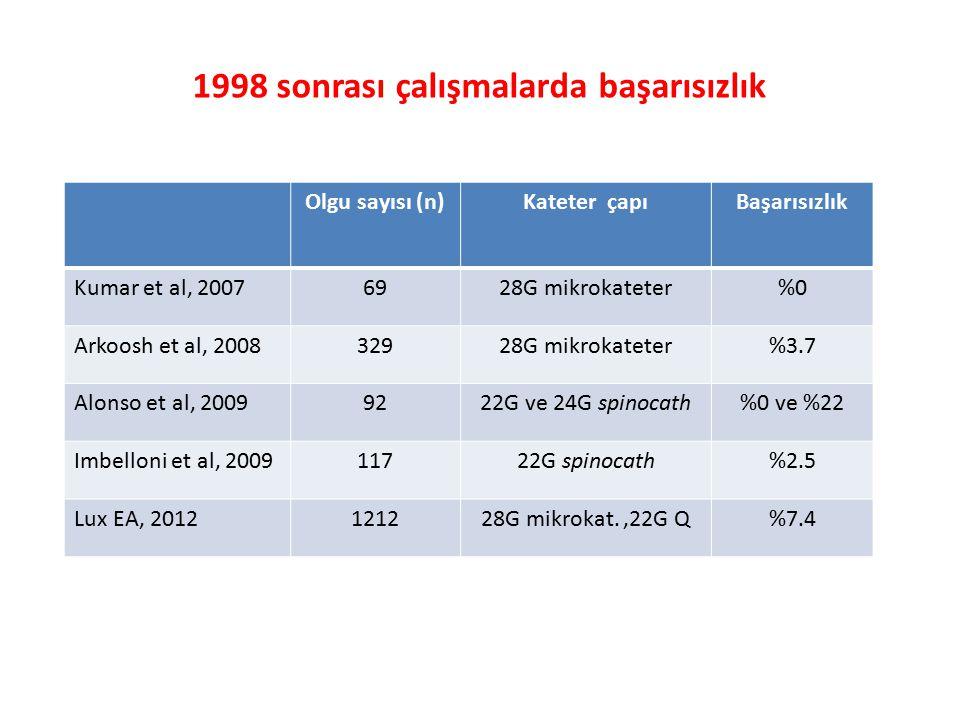 1998 sonrası çalışmalarda başarısızlık Olgu sayısı (n)Kateter çapıBaşarısızlık Kumar et al, 20076928G mikrokateter%0 Arkoosh et al, 200832928G mikrokateter%3.7 Alonso et al, 20099222G ve 24G spinocath%0 ve %22 Imbelloni et al, 200911722G spinocath%2.5 Lux EA, 2012121228G mikrokat.,22G Q%7.4