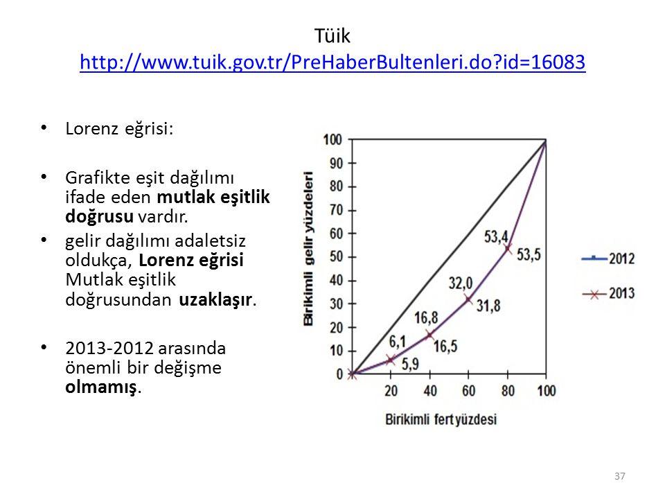 Tüik http://www.tuik.gov.tr/PreHaberBultenleri.do?id=16083 http://www.tuik.gov.tr/PreHaberBultenleri.do?id=16083 Lorenz eğrisi: Grafikte eşit dağılımı