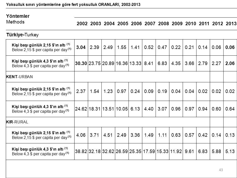 Yoksulluk sınırı yöntemlerine göre fert yoksulluk ORANLARI, 2002-2013 Yöntemler Methods 200220032004200520062007200820092010201120122013 Türkiye-Turke