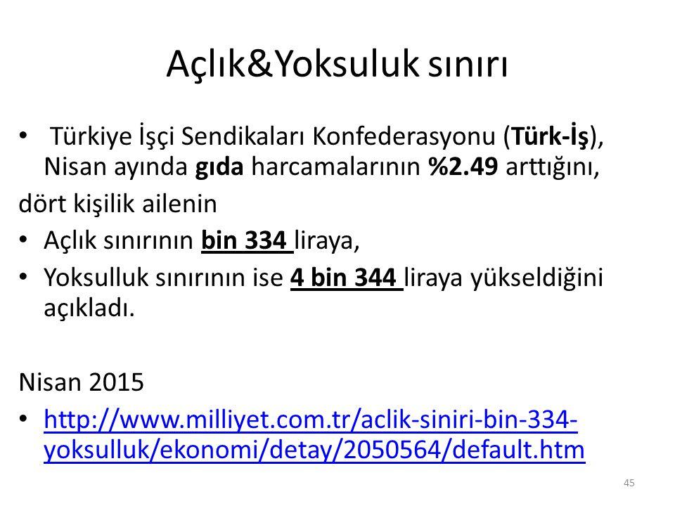 Açlık&Yoksuluk sınırı Türkiye İşçi Sendikaları Konfederasyonu (Türk-İş), Nisan ayında gıda harcamalarının %2.49 arttığını, dört kişilik ailenin Açlık