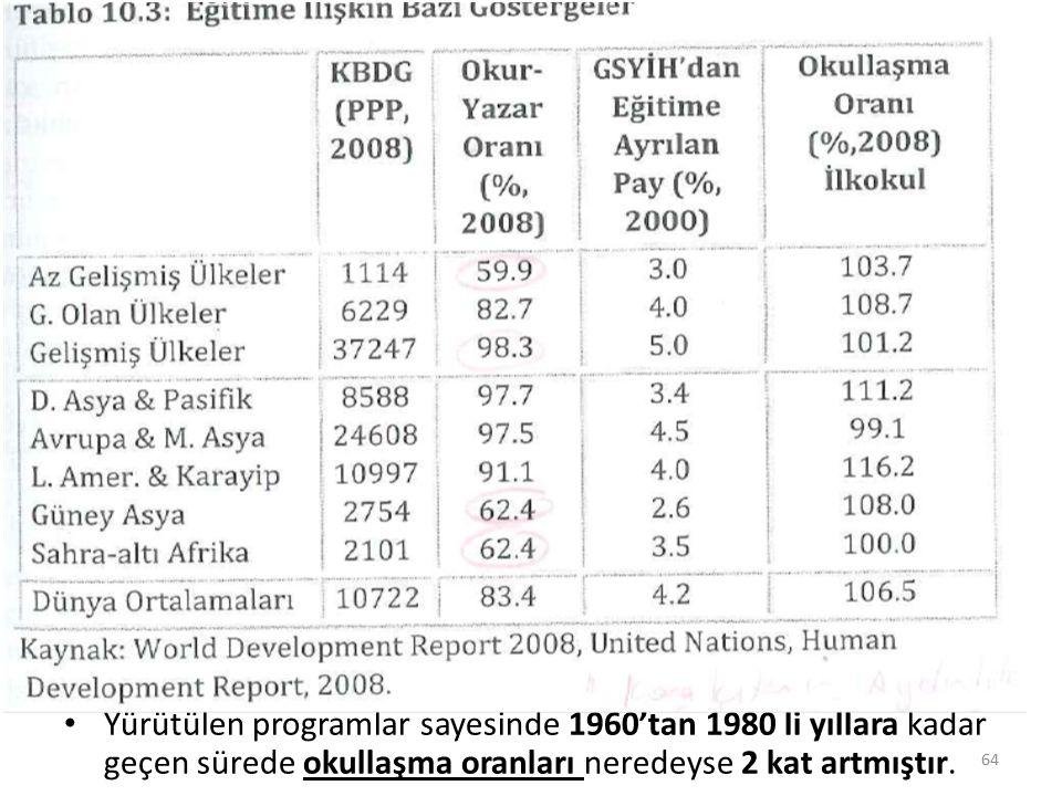 Tablo 10.3 s. 217 Yürütülen programlar sayesinde 1960'tan 1980 li yıllara kadar geçen sürede okullaşma oranları neredeyse 2 kat artmıştır. 64