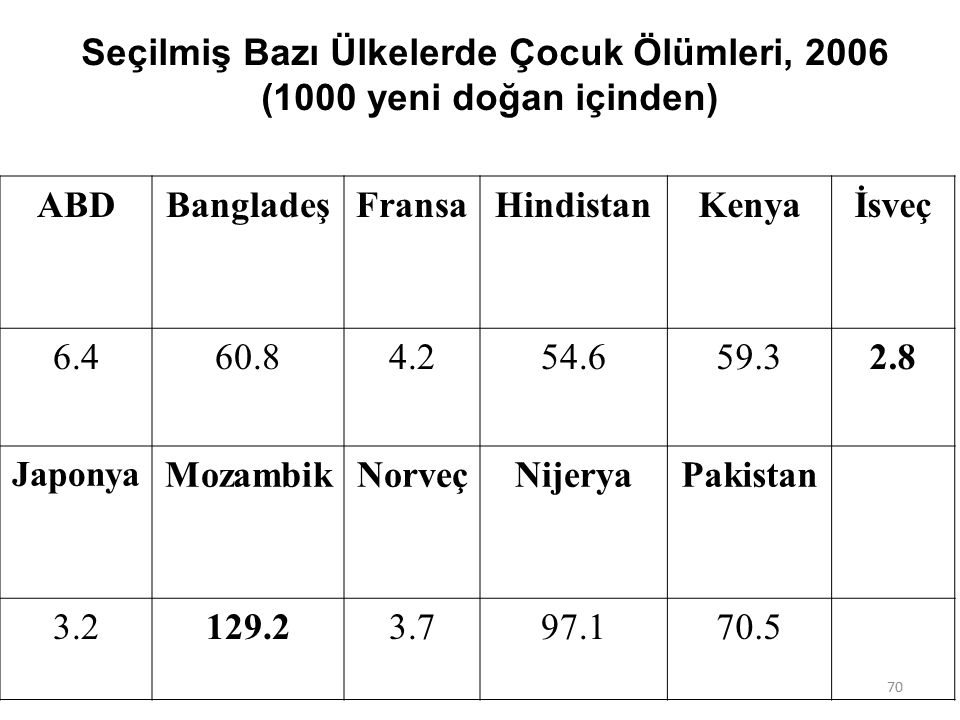 Seçilmiş Bazı Ülkelerde Çocuk Ölümleri, 2006 (1000 yeni doğan içinden) ABDBangladeşFransaHindistanKenyaİsveç 6.460.84.254.659.32.8 Japonya MozambikNor