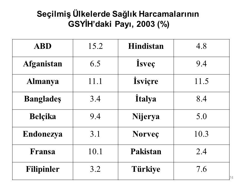 Seçilmiş Ülkelerde Sağlık Harcamalarının GSYİH'daki Payı, 2003 (%) ABD15.2Hindistan4.8 Afganistan6.5İsveç9.4 Almanya11.1İsviçre11.5 Bangladeş3.4İtalya