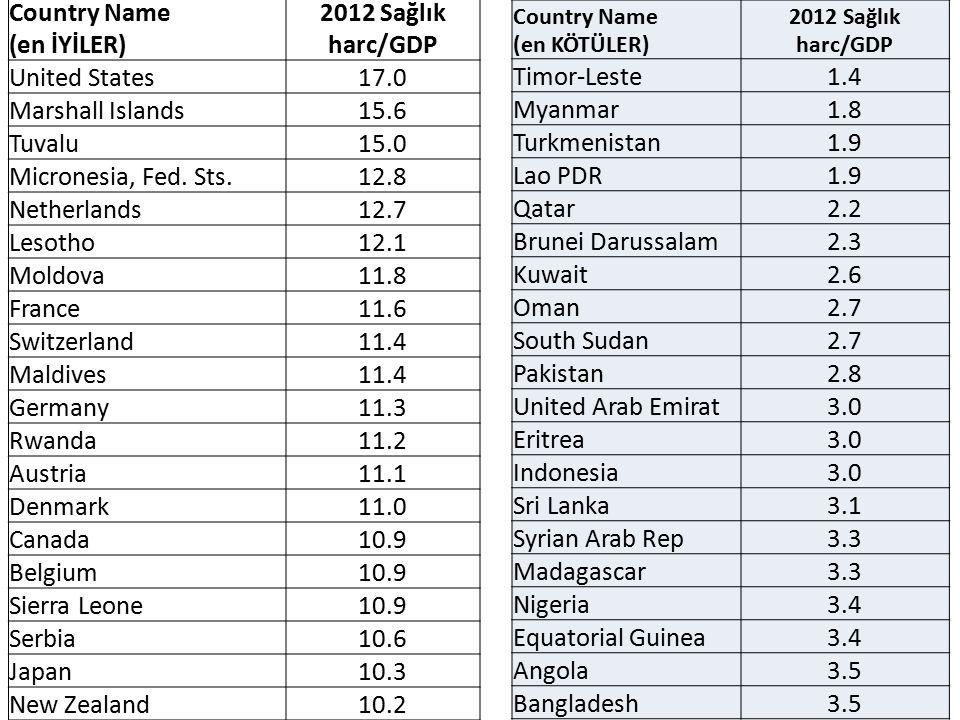 75 Country Name (en İYİLER) 2012 Sağlık harc/GDP United States17.0 Marshall Islands15.6 Tuvalu15.0 Micronesia, Fed. Sts.12.8 Netherlands12.7 Lesotho12