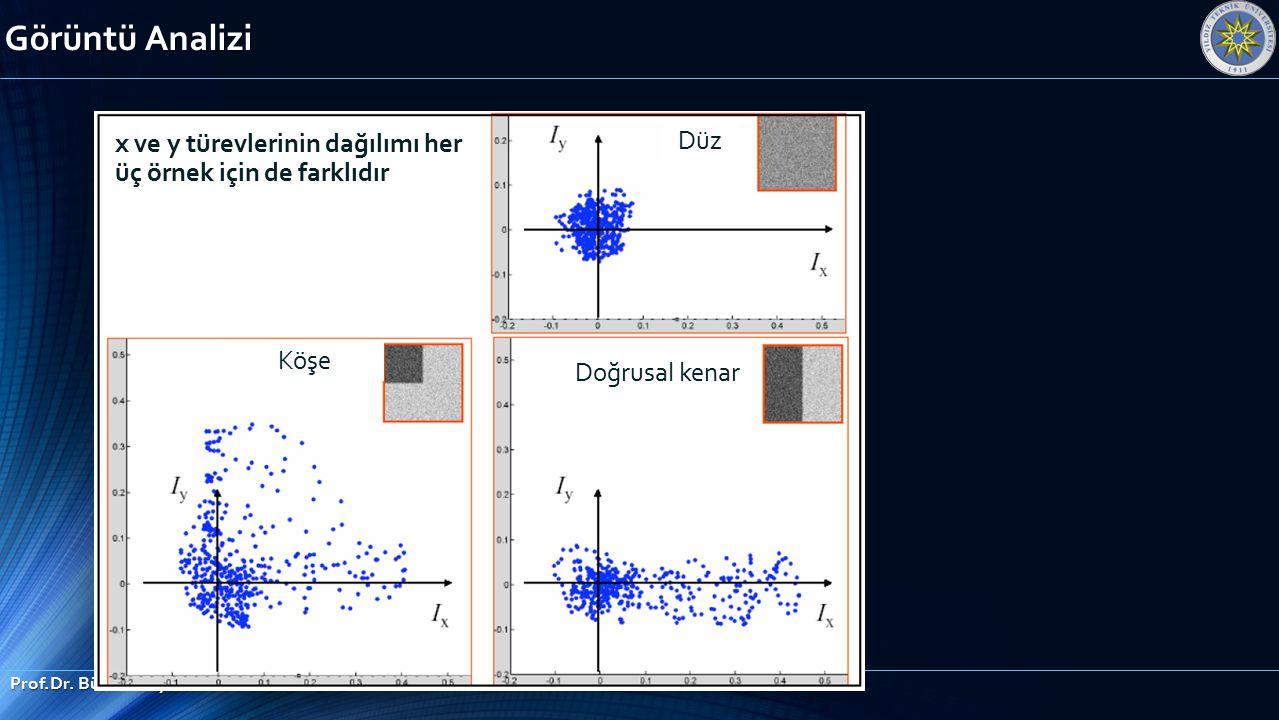 Görüntü Analizi Prof.Dr. Bülent Bayram x ve y türevlerinin dağılımı her üç örnek için de farklıdır Düz Köşe Doğrusal kenar