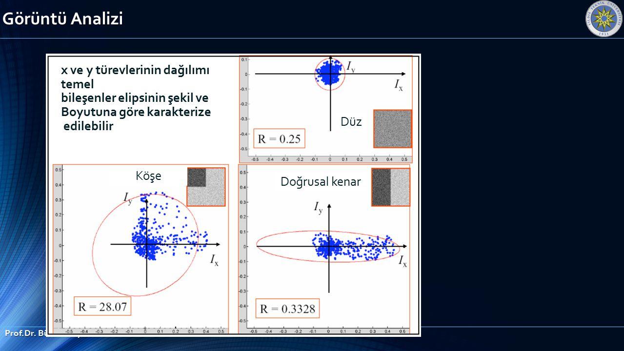 Görüntü Analizi Prof.Dr. Bülent Bayram x ve y türevlerinin dağılımı temel bileşenler elipsinin şekil ve Boyutuna göre karakterize edilebilir Düz Köşe