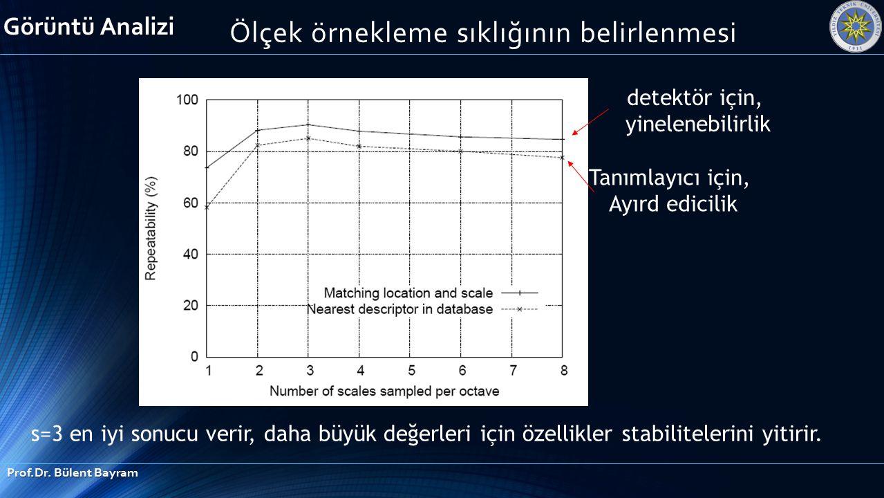 s=3 en iyi sonucu verir, daha büyük değerleri için özellikler stabilitelerini yitirir. detektör için, yinelenebilirlik Tanımlayıcı için, Ayırd edicili