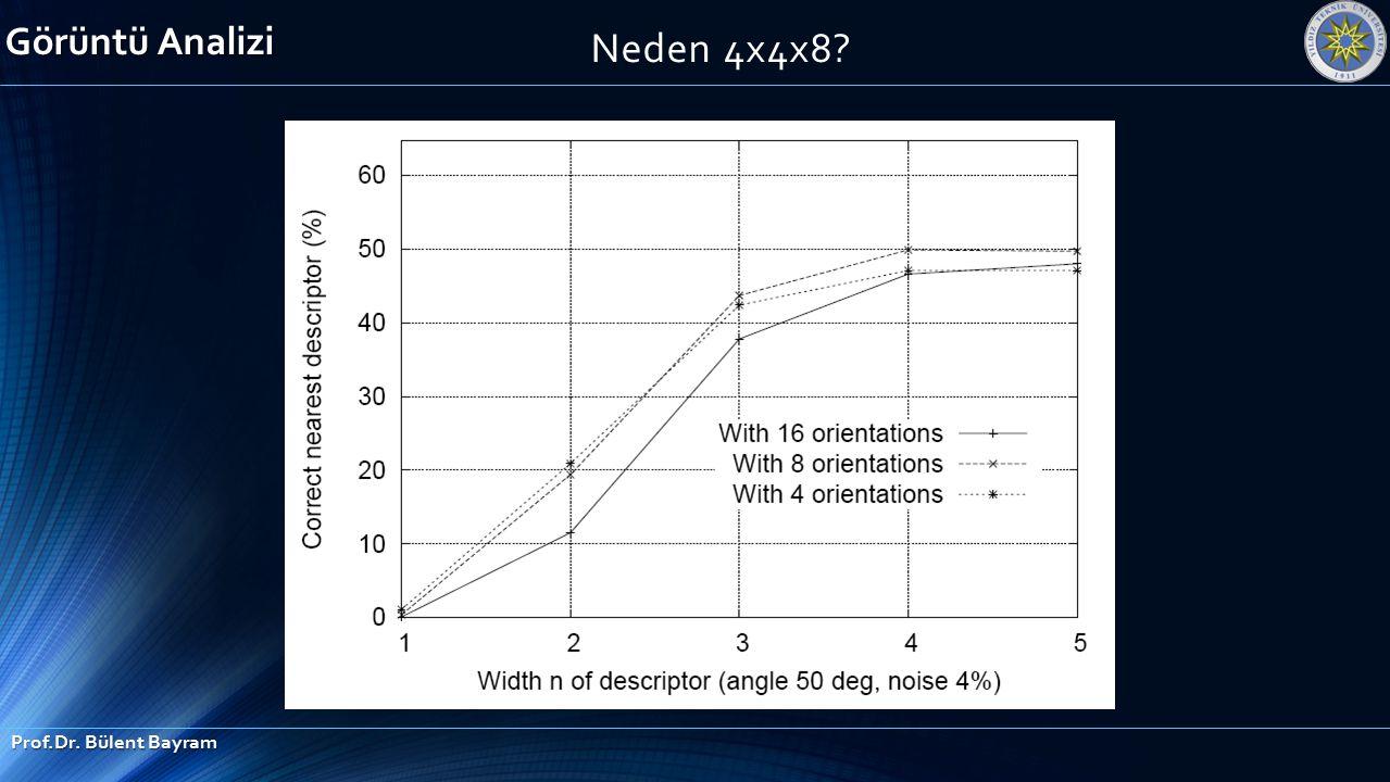 Neden 4x4x8? Görüntü Analizi Prof.Dr. Bülent Bayram