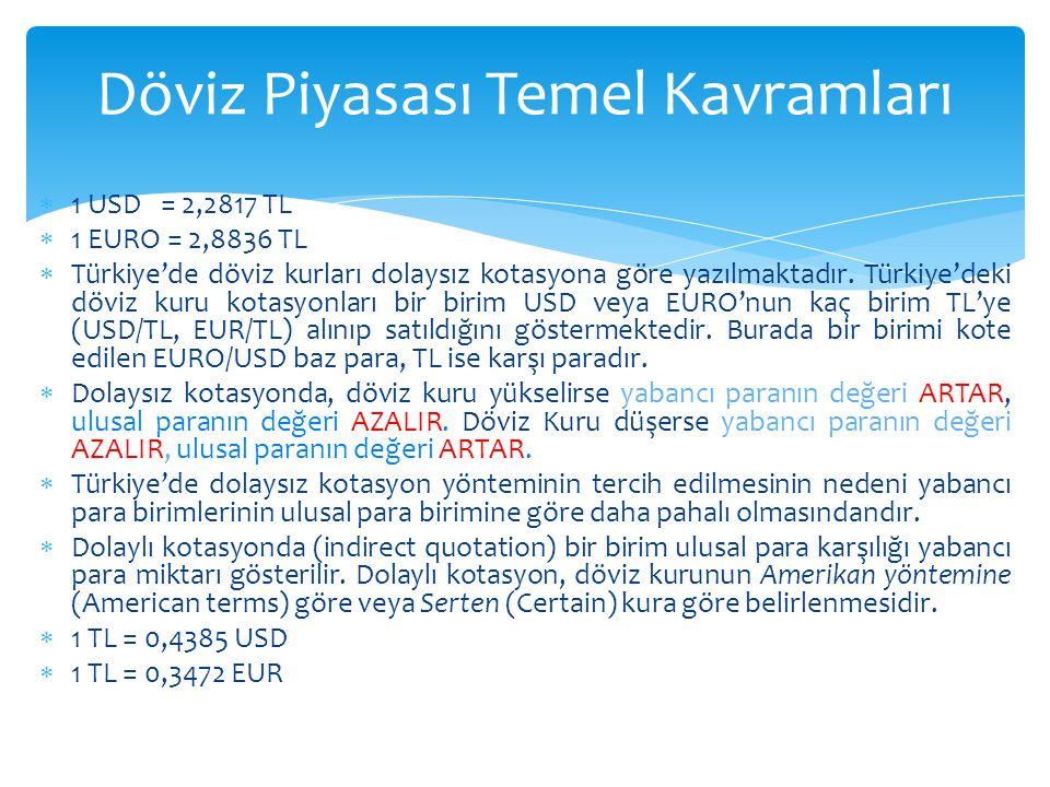  1 USD = 2,2817 TL  1 EURO = 2,8836 TL  Türkiye'de döviz kurları dolaysız kotasyona göre yazılmaktadır. Türkiye'deki döviz kuru kotasyonları bir bi