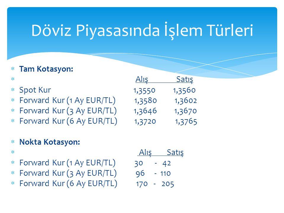 Tam Kotasyon:  Alış Satış  Spot Kur 1,3550 1,3560  Forward Kur (1 Ay EUR/TL) 1,3580 1,3602  Forward Kur (3 Ay EUR/TL) 1,3646 1,3670  Forward Kur (6 Ay EUR/TL) 1,3720 1,3765  Nokta Kotasyon:  Alış Satış  Forward Kur (1 Ay EUR/TL) 30 - 42  Forward Kur (3 Ay EUR/TL) 96 - 110  Forward Kur (6 Ay EUR/TL) 170 - 205 Döviz Piyasasında İşlem Türleri
