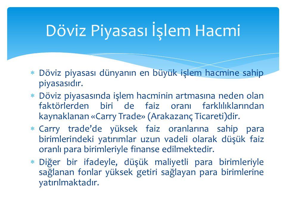  Denklemde reel efektif kurun artışı TL'nin reel olarak değer kazandığını, diğer bir anlatımla Türk mallarının yabancı mallar cinsinden fiyatının arttığını göstermektedir.