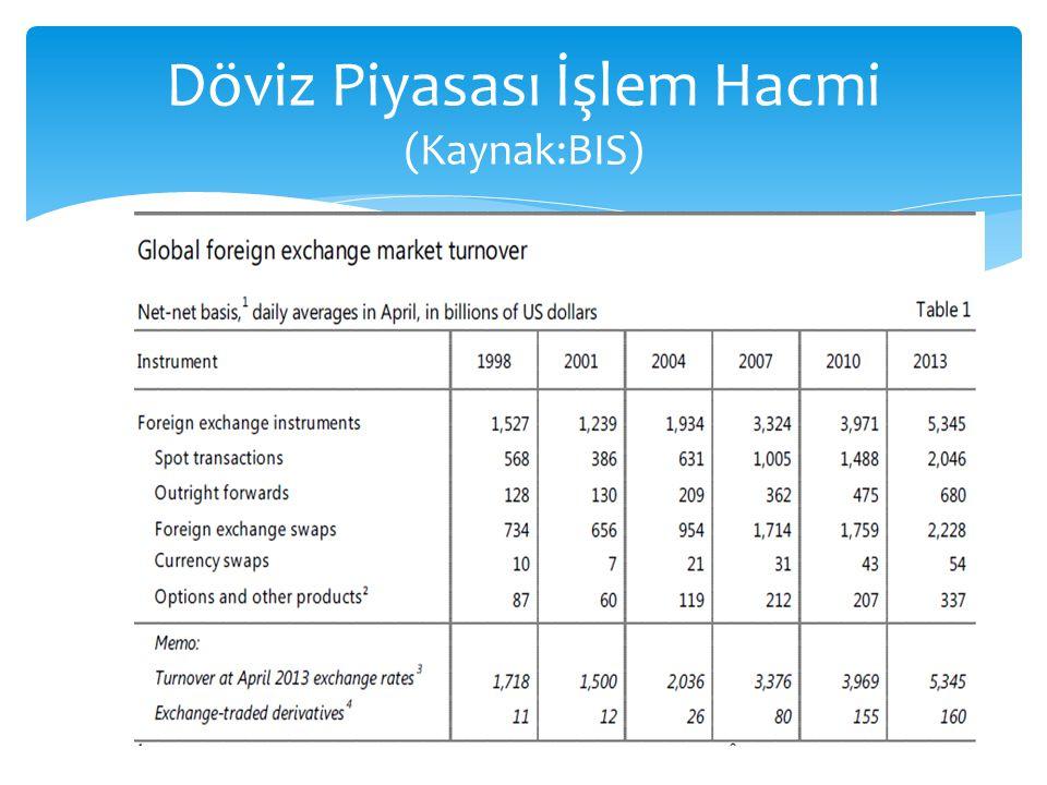  Döviz piyasaları evrensel niteliğe sahip piyasalardır.