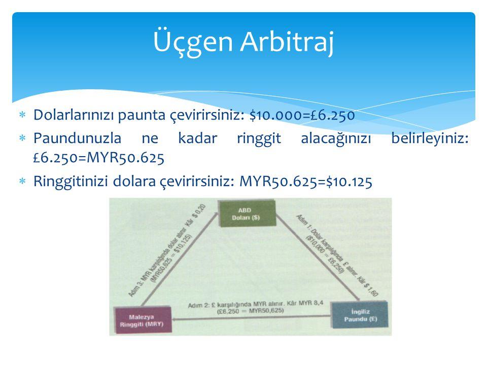  Dolarlarınızı paunta çevirirsiniz: $10.000=£6.250  Paundunuzla ne kadar ringgit alacağınızı belirleyiniz: £6.250=MYR50.625  Ringgitinizi dolara çevirirsiniz: MYR50.625=$10.125 Üçgen Arbitraj