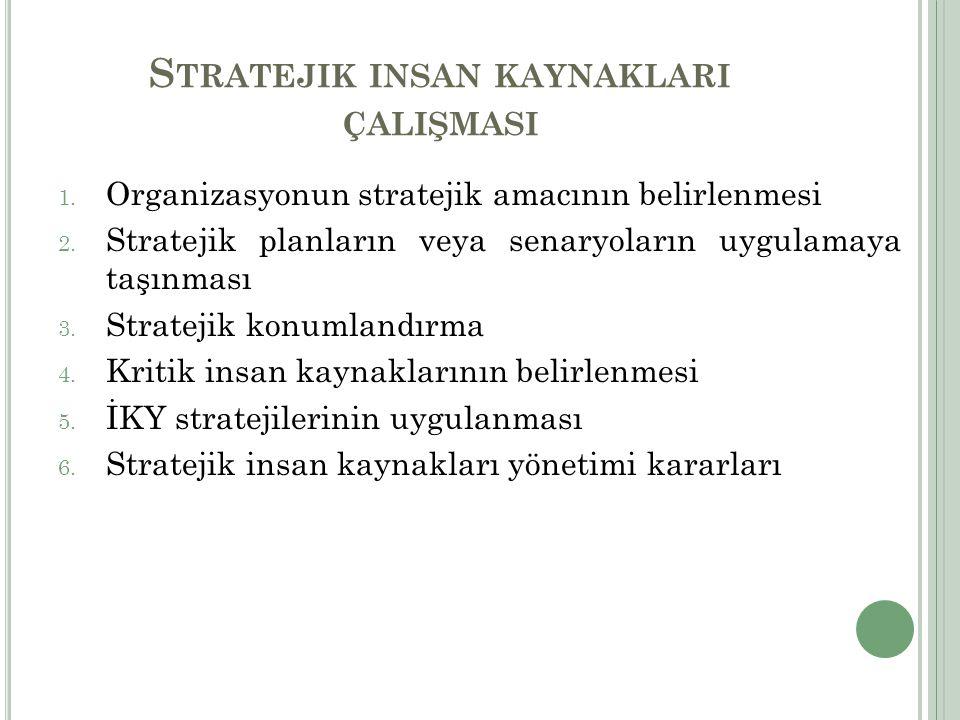 S TRATEJIK INSAN KAYNAKLARI ÇALIŞMASI 1. Organizasyonun stratejik amacının belirlenmesi 2. Stratejik planların veya senaryoların uygulamaya taşınması