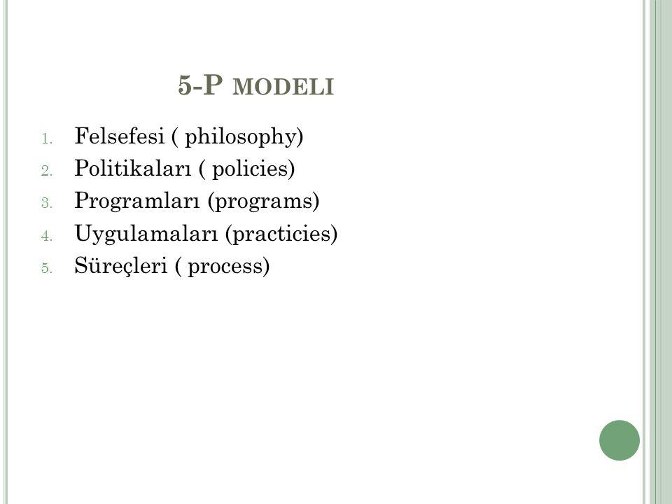 5-P MODELI 1. Felsefesi ( philosophy) 2. Politikaları ( policies) 3. Programları (programs) 4. Uygulamaları (practicies) 5. Süreçleri ( process)
