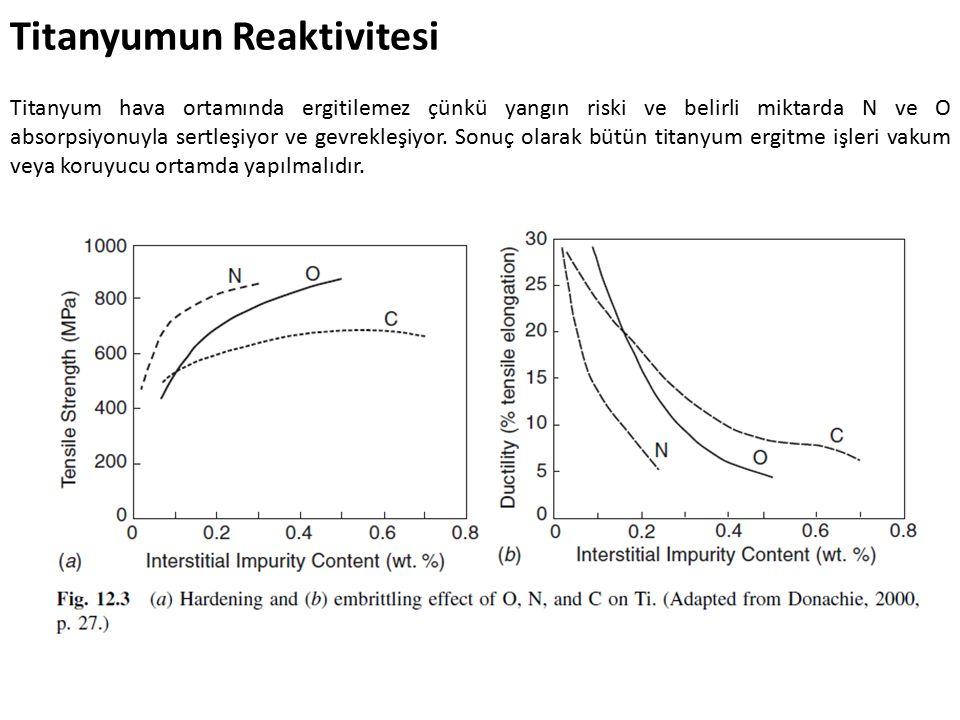 Titanyumun Reaktivitesi Titanyum hava ortamında ergitilemez çünkü yangın riski ve belirli miktarda N ve O absorpsiyonuyla sertleşiyor ve gevrekleşiyor.