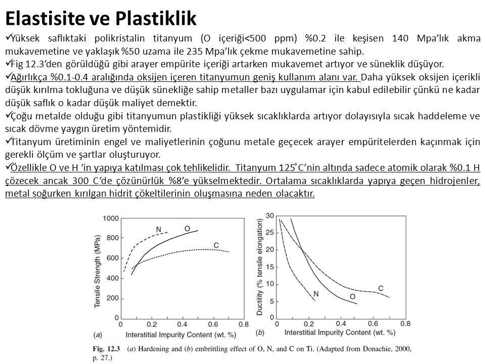 Elastisite ve Plastiklik Yüksek saflıktaki polikristalin titanyum (O içeriği<500 ppm) %0.2 ile keşisen 140 Mpa'lık akma mukavemetine ve yaklaşık %50 uzama ile 235 Mpa'lık çekme mukavemetine sahip.