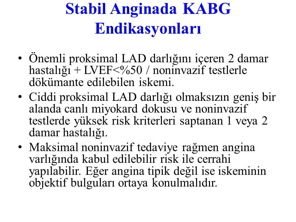 Stabil Anginada KABG Endikasyonları Klas I Önemli LMCA darlığı LMCA eşdeğeri: Proksimal LAD ve proksimal Cx arterde ciddi (  %70) darlık Üç damar has
